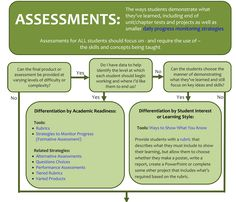 Resources for Teachers - Differentiation Assessments