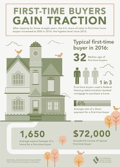 First Time Homebuyers Gain Traction - CALIFORNIA ASSOCIATION OF REALTORS
