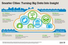 Infographic  Smarter Cities. Turning Big Data into Insight  For more information on IBM Big Data & Analytics, visit http://www.ibm.com/analytics/us/en/ or http://www.ibm.com/big-data/us/en/