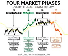 forex fibonacci for beginners Stock Market Investing, Investing In Stocks, Buy Stocks, Trading Quotes, Intraday Trading, Analyse Technique, Stock Trading Strategies, Bollinger Bands, Trade Finance