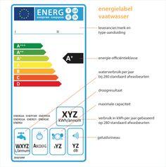 energielabel vaatwasser