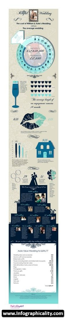 Wedding Infographic 05 - http://infographicality.com/wedding-infographic-05/