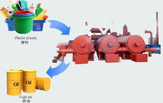 93 Best What is fully automatic continuous pyrolysis plant