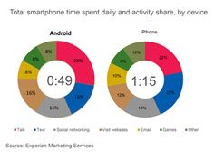 iPhone users spend 26 more minutes per day on their phones than Android users.