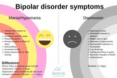 Bipolar Disorder Facts, People With Bipolar Disorder, Mental Disorders, Abnormal Psychology, Psychology Student, Mental Health Resources, Mental And Emotional Health, Mental Help, Bipolar Type 2