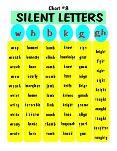 Silent letters free printable is part of English phonics - Phonics Rules, Spelling Rules, Teaching Phonics, Teaching Reading, Teaching Kids, How To Teach Phonics, 5th Grade Spelling, Spelling Help, Spelling Worksheets