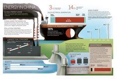 Energy in China (201