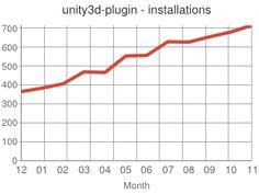 Unity3dBuilder Plugin - Jenkins - Jenkins Wiki