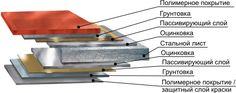 Грунтовка по металлу – как не допустить коррозию. https://vk.com/basiss?w=wall-55518222_1423 #грунтовка #покраска #кровля #ремонт