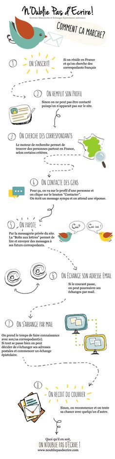 Infographie - Mode d'emploi de Noubliepasdecrire.com
