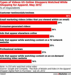 Customer testimonials and reviews are the most commonly watched videos, but email marketing videos and consumer-generated videos are not far behind. Google and Compete's study also indicates online shoppers are giving time and consideration to video ads while shopping for apparel online.