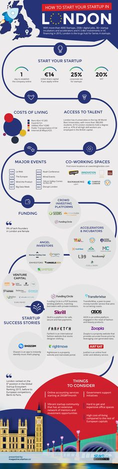 Infographic: How To Start Your Startup In London