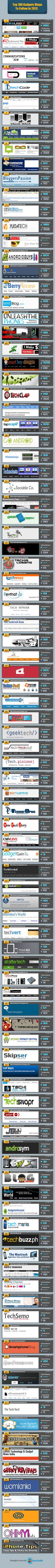 Top 100 Gadgets Blogs To Follow In 2013