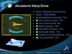Could Take a Spacecraft to Alpha Centauri in Two Weeks! The Alcubierre drive is a speculative idea by theoretical physicist Miguel Alcubierre which is based on a theoretical solution of Einstein's field equations in general relativity. The idea is to createa spacecraft that could achieve faster-than-light travel if a configurable…