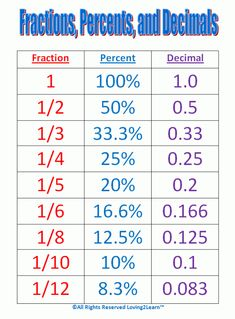 Maths help: Conversion chart for fractions, percentages and decimals. numerator denominator Maths help: Conversion chart for fractions, percentages and decimals. Math College, Math Formulas, Math Help, Math Homework Help, School Study Tips, Math Fractions, Fractions Decimals And Percentages, Multiplication Tricks, Equivalent Fractions