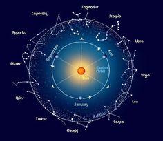 ¿Están relacionados los horóscopos, la astrología y las Constelaciones Familiares? Todas las respuestas en éste artículo...