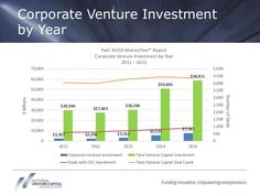 NVCA - Corporate Venture Capital Review - Yearly 2011-2015