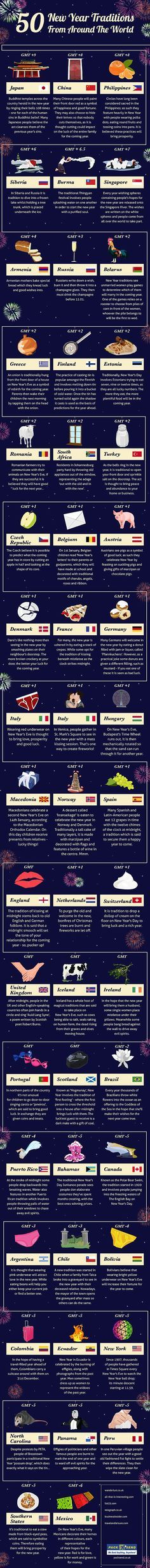 New years celebrations from around the world. Could be used as a ...