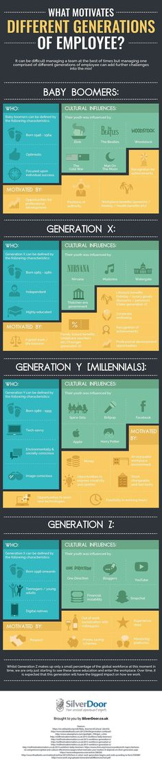 infographic infographic : Motivating different generations employees. Image Description infographic : Motivating different generations employees Change Management, Resource Management, Business Management, Management Tips, Leadership Development, Professional Development, Gestion Administration, Projekt Manager, Personal Development
