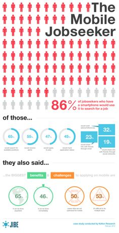 Le recrutement mobile, une tendance de plus en plus forte pour la recherche d'emploi.
