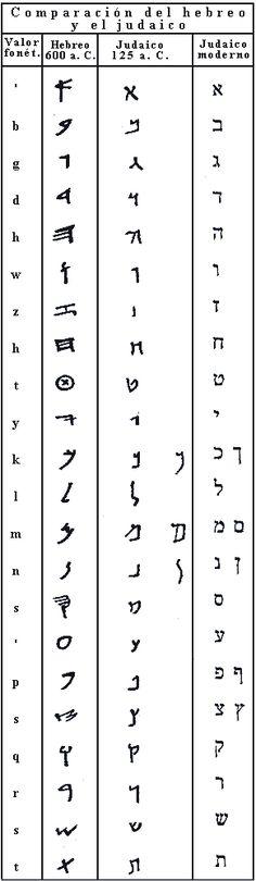 Promotora Española de Lingüística - Alfabeto Judaico (hebreo cuadrado)