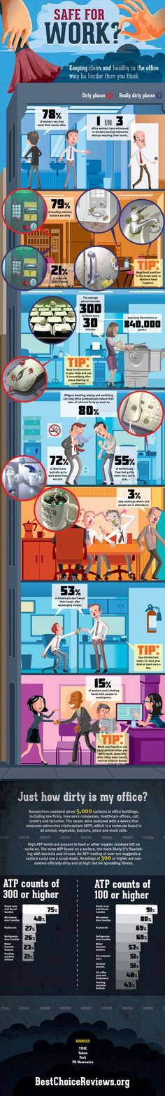 #INFOgraphic > Dirty Office: It is estimated that the average worker is exposed to 840,000 every 30 minutes. Keeping clean and healthy in the office may be harder than you think.  > http://infographicsmania.com/dirty-office/