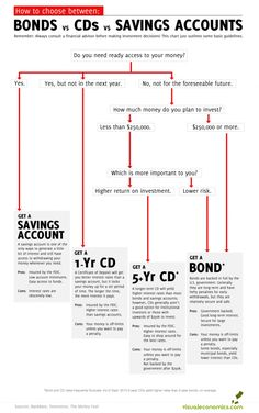 When it comes to your finances sometimes the terms can get confusing. This infographic shows the difference between bonds, CDs and savings accounts. M