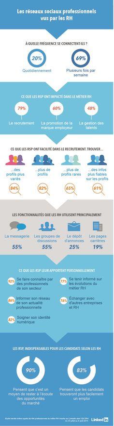 Le 2 octobre 2014, Linkedin a livré les résultats d'une étude sur l'utilisation des réseaux sociaux par les RH, menée en partenariat avec CSA sur 400 responsables RH.