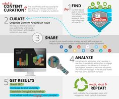 Content-Curation-Explained by CurationSquad #infographic #contentcuration