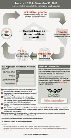 4.5 million people who foreclosed during January 1, 2009 – December 31, 2010 are now eligible for reviews. Are you one of them? Challenge a foreclosure by bringing a defense, check out this infographic! #foreclosure