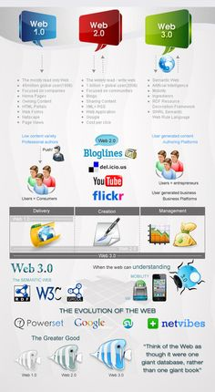 Have you ever imagined Web 3.0 - The next generation of website