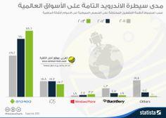 بالعربى انفوجرافيك.. مدى سيطرة الاندرويد التامة على الأسواق العالمية