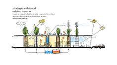 mario cucinella architects green school, eco green, elevation plan, eco  architecture, passive