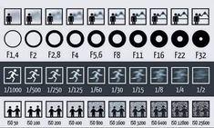 Para los que se están iniciando en la fotografía, esta imagen puede venir muy bien ya que explica de forma simplificada qué ocurre con la apertura, la velocidad de obturación o los números ISO. (Google+)