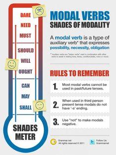 Modal Verbs Infographic