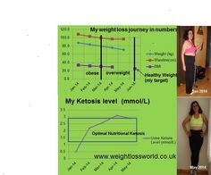 How to get into optimal nutritional ketosis (high rate burning fat) for SAFE WEIGHT LOSS! VERY EFFECTIVE