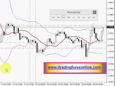 Forex Trading Strategy Intraday For EUR USD - YouTube