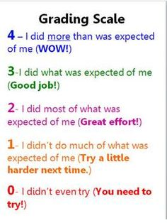 K-2 Grading Scale in kid friendly language. I made this grading scale to help my second graders understand the scores they received on assignments ...