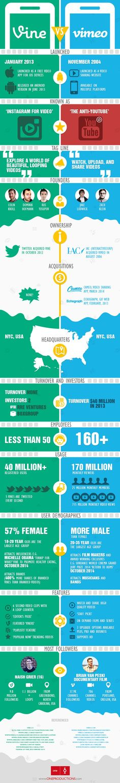 #Vine Vs. #Vimeo via @angela4design Launch to Latest Stats #socialmedia