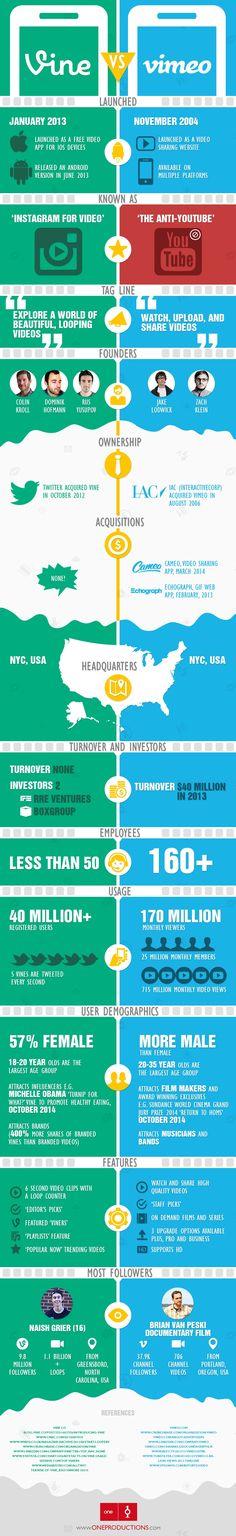Vine Vs. Vimeo, Launch to Latest Stats - #Infographic #socialmedia