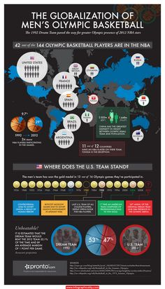 Infographic Ideas infographic basketball : Power forward, The games and Basketball on Pinterest