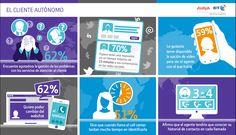 Actitudes antes servicios de atención al cliente #infografia