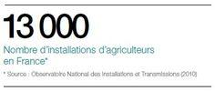 13 000 Nombre d'installations d'agriculteurs en France* * Source : Observatoire National des Installations et Transmissions (2010)
