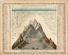 Lengths of the Principal Rivers and Heights of the Principal Mountains in the World