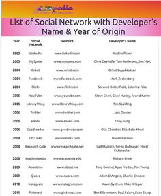 list of Social Network with Developer's Name & Year of Origin Exam Papers, Library Books, Names, Science, This Or That Questions, The Originals