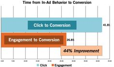 On average, those who engage with dynamic interactive display ads return and convert 44% more quickly than those who click through.