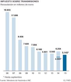 La recaudación por el impuesto de transmisiones patrimoniales deja en las arcas regionales 600 millones más hasta septiembre