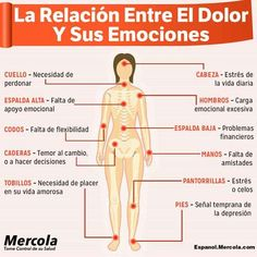 Pin on Salud y ejercicio Health And Wellness, Health Fitness, Pin On, Reflexology, Acupuncture, Fibromyalgia, Doterra, Health Remedies, Healthy Tips