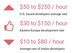 US/Europe/Indian developers' hourly rates