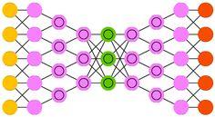Przegląd różnych sieci neuronowych + cheatsheet